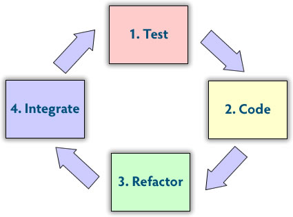 Test Code Refactor Integrate cycle